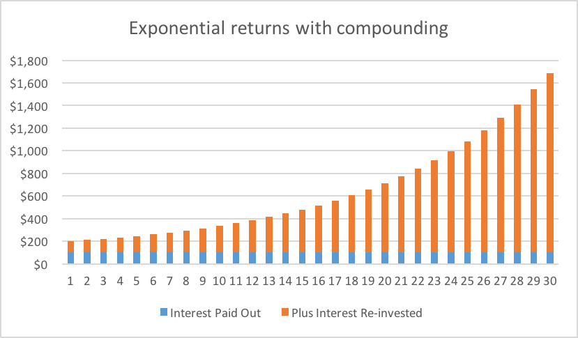 kick for your portfolio compounding interest