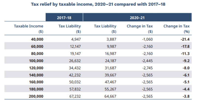 2021 personal income tax rates